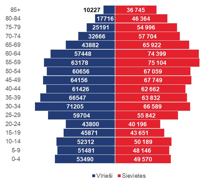 Iedzīvotāju vecuma struktūra Latvijā, 2020.gada sākums
