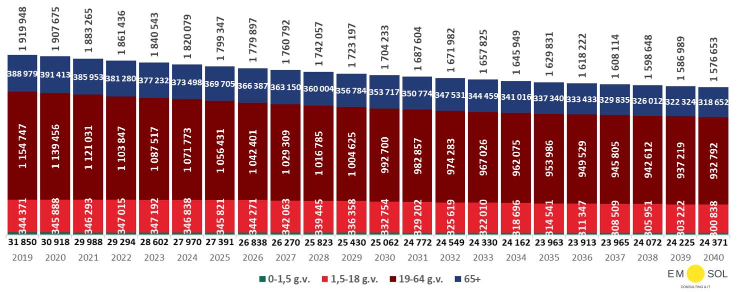 Latvijas iedzīvotāju demogrāfiskās prognozes, bāzes scenārijs