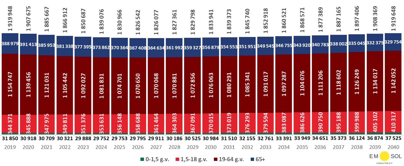 Latvijas iedzīvotāju demogrāfiskās prognozes, imigrācijas scenārijs