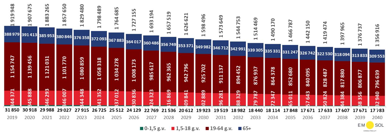 Latvijas iedzīvotāju demogrāfiskās prognozes, krīzes scenārijs